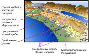 Израиль - география: горы, долины, центральные дороги